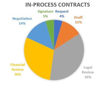 in-process-contracts-pie-chart-identify-bottlenecks