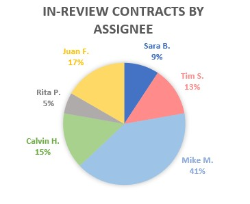 in-review-contracts-by-assignee-bottlenecks