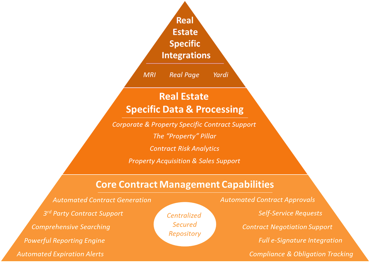 how to identified best contract management software for real estate companies